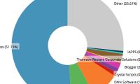 Interesting Marketshare Graph of WordPress as a CMS